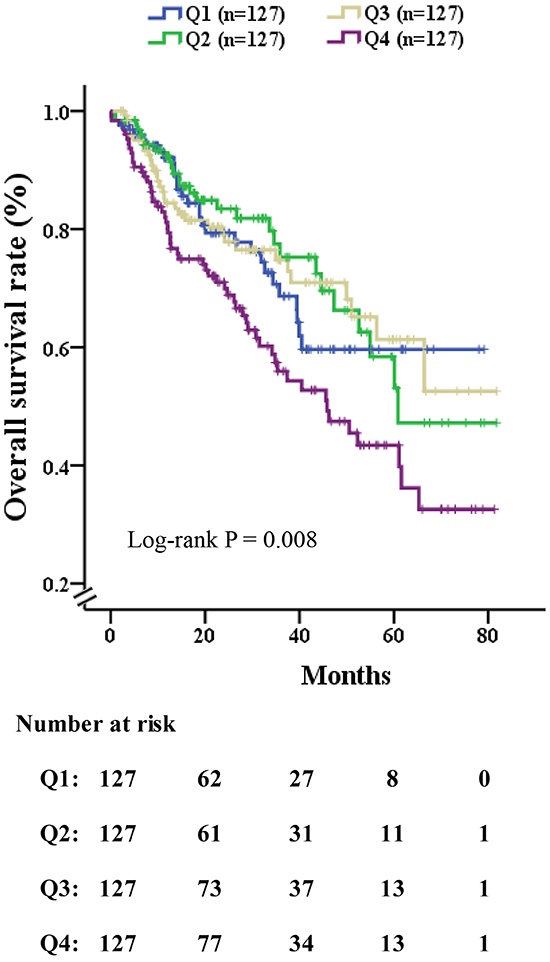 Overall survival rate of patients who had received curative liver resection, stratified by quartile of NLR.