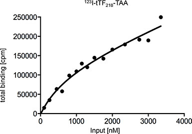 Determination of the dissociation constant (KD) of tTF218-TAA binding to NG2-expressing HuAoSMC to characterize the binding affinity.
