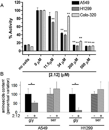 Inhibition of SHMTs activity in living cells.