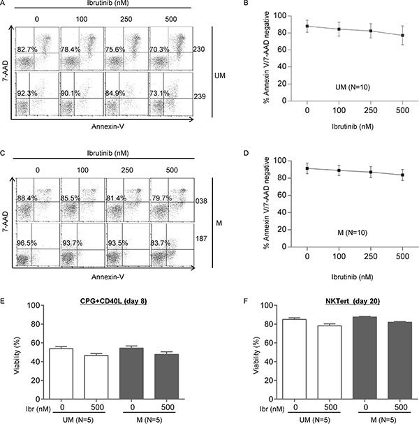 The apoptosis effect of ibrutinib does not differ between UM-CLL and M-CLL.