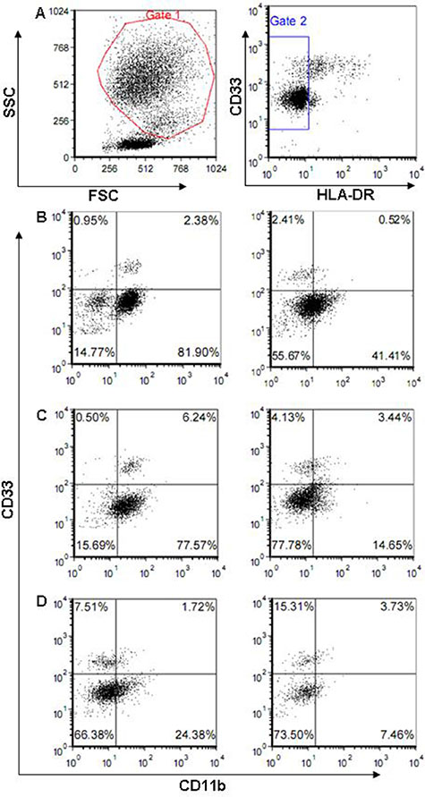 Flow cytometric analysis of peripheral blood mononuclear cells by FACScan.