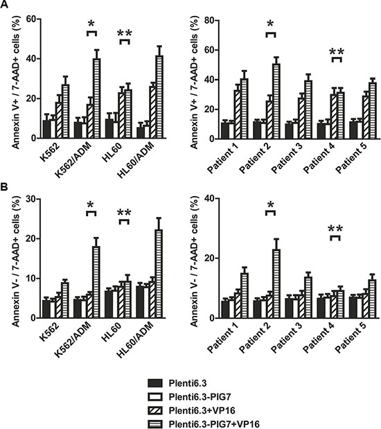 Changes in apoptosis and necroptosis of leukemia cells after lentiviral infection and VP16 treatment (48 h).