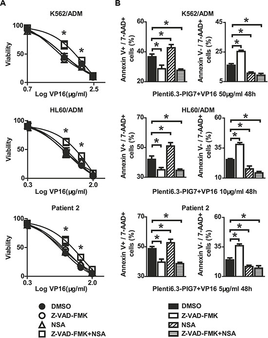 Protective effect of caspase inhibitor and necroptosis inhibitor on leukemia cells when combined with pig7 and VP16.