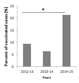 Percentages of vaccinated and infected individuals from 2012-2015.
