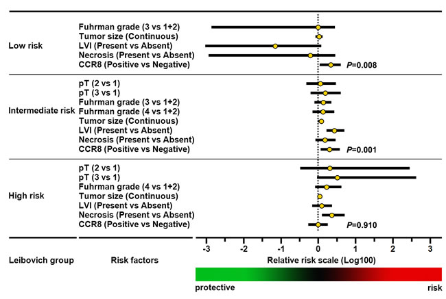 Multivariate analyses of conventional prognostic features in diverse Leibovich risk groups.
