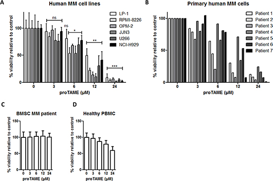 Pharmacological inhibition of the APC/C with proTAME results in a decreased viability of MM cells.