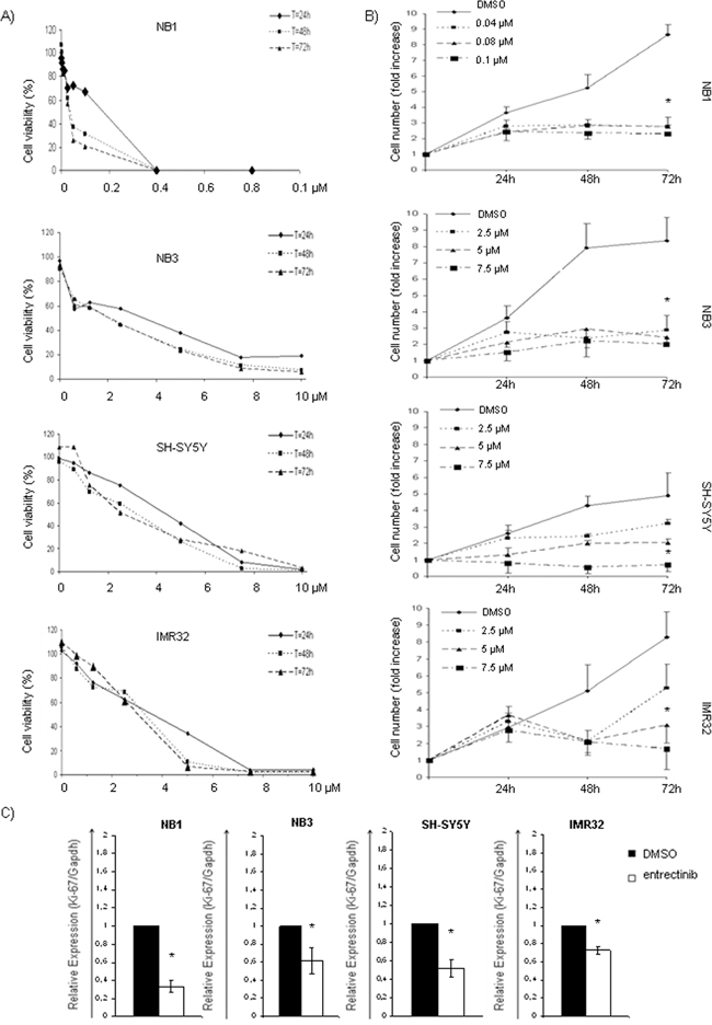 Inhibition of cell viability, and growth after entrectinib treatment.