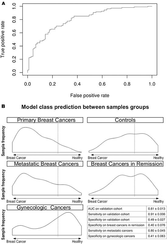 Circulating miRNA-based diagnostic tool performance in the validating cohort.