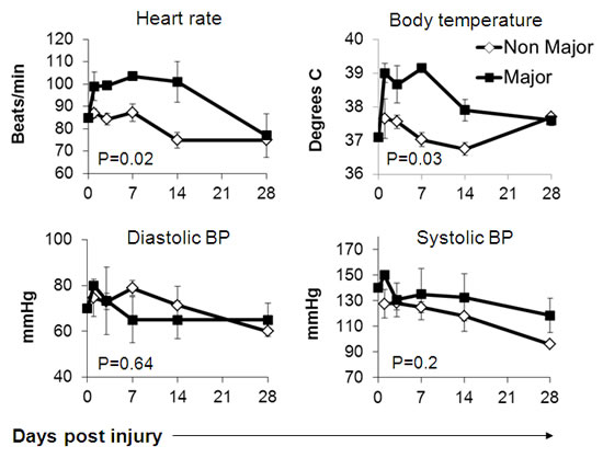 Physiological parameters in burn patients.