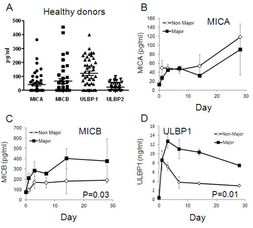 Serum NKG2D-Ligands in healthy donors and burn patients.