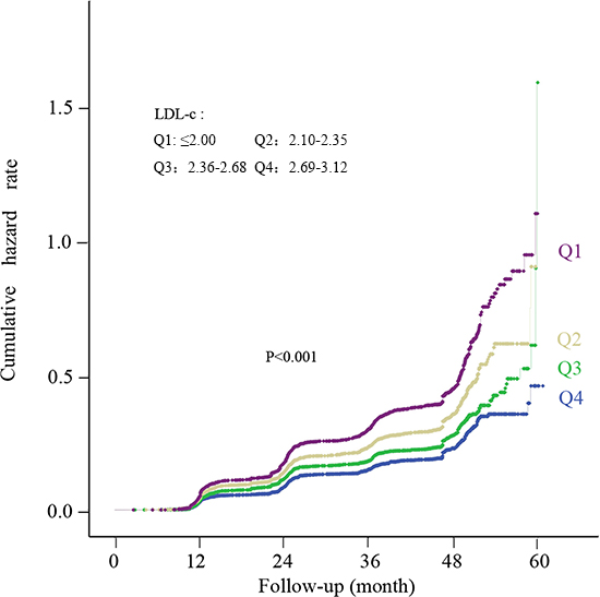 Kaplan-Meier curves reflecting cumulative incidence rate of NAFLD in the longitudinal population according to quartiles of normal LDL-c level.