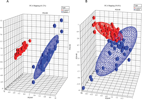 Principal component analysis 3D plots of LIPIDS (left) and metabolic profile (right) data sets.