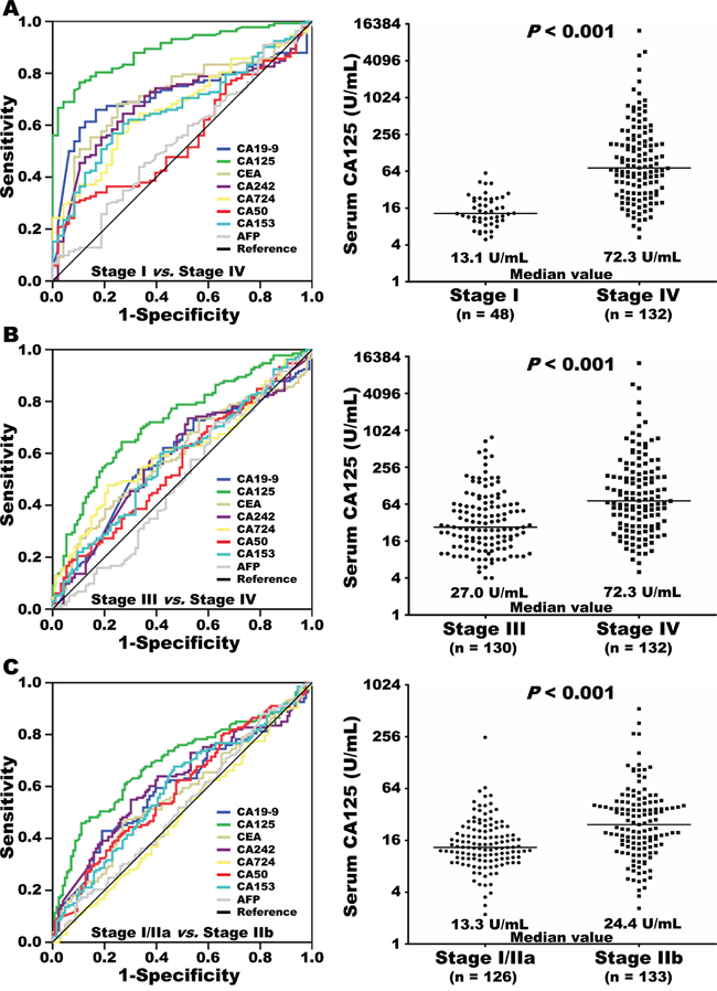 Eight serum tumor markers were included in receiver operating curve (ROC) analyses for prediction of metastasis, comparing stage I and stage IV pancreatic cancer
