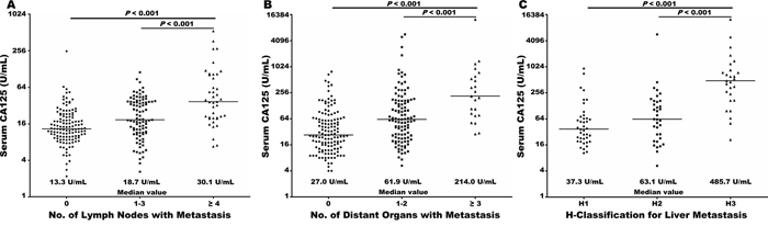 Baseline serum CA125 levels (log2 scale on the y-axis) were significantly elevated with increasing burden of metastasis to lymph nodes in radically resected disease