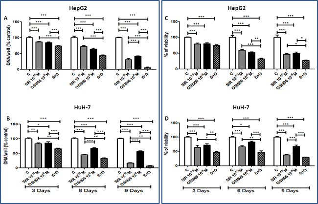 Antitumor effects of Sirolimus and OSI-906, alone and in combination, in both cell lines.