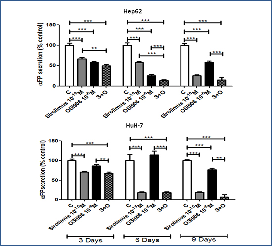 Antisecretive effects of Sirolimus and OSI-906, alone and in combination, after 3, 6 and 9 days of treatment in HepG2 and HuH-7 cell lines.