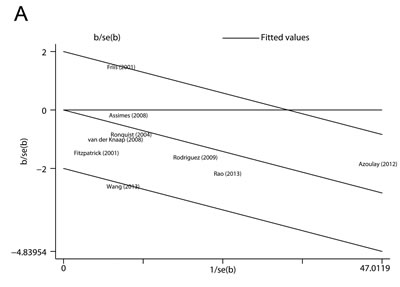 Heterogeneity analyses.