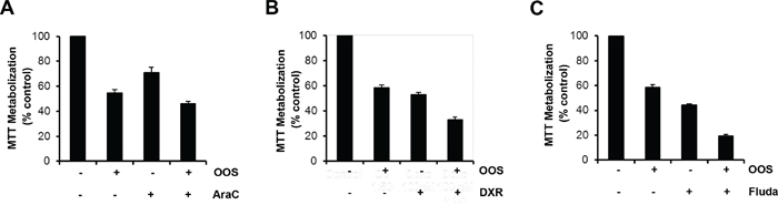 Figure 2. OOS is more effective in combination with standard of care treatments.