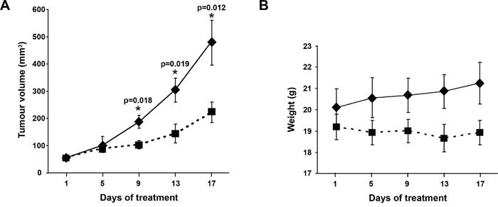 Figure 3. Efficacy of OOS on AML models in vivo.