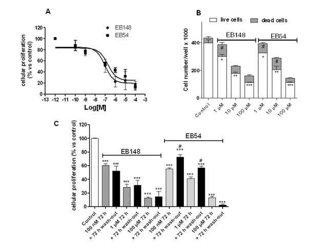 Effects of the MDM2 inhibitors on U87MG cell proliferation/viability.