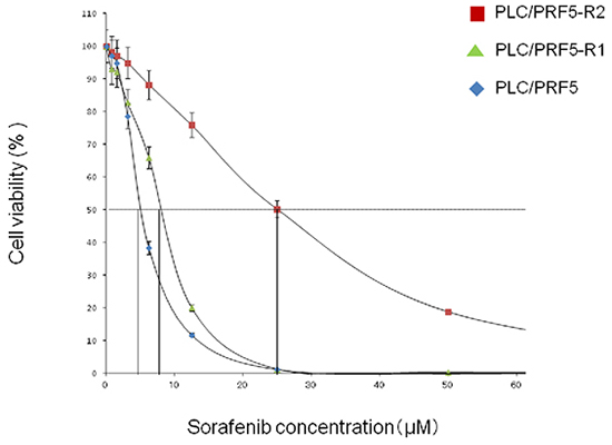 Resistance of PLC/PRF-R1 and PLC/PRF5-R2 cell lines to sorafenib.