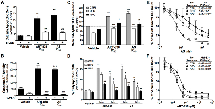 ART-838 induced Caspase-mediated apoptosis and ROS generation in MOLM14 cells more potently than did AS.