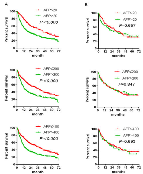 Cumulative post-surgery overall survival by different AFP levels among HCC patients with serum HBsAg positive (A) or with serum HBsAg negative (B).