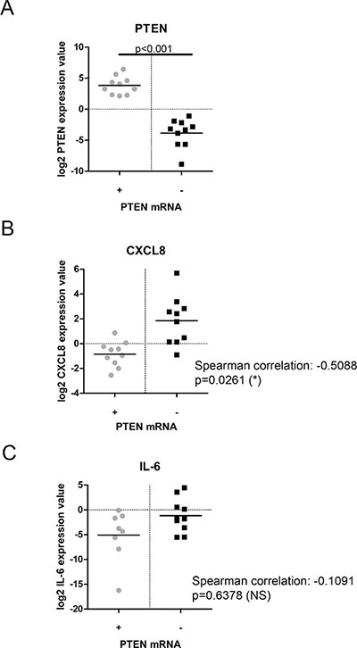Comparative analysis of PTEN-status and cytokine expression in prostate cancer patient samples.