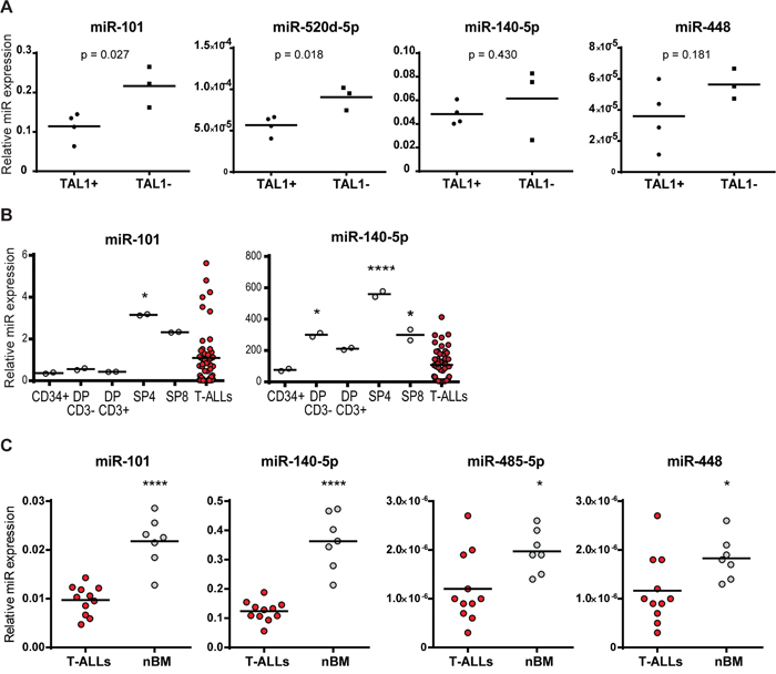 MicroRNA expression in T-ALL cell lines, patients and normal counterparts.