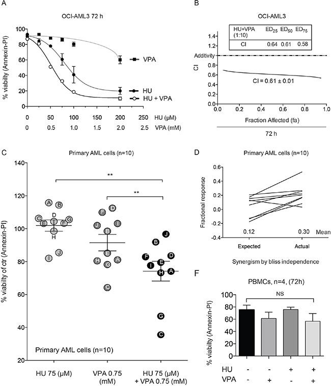 Annexin-PI studies demonstrate synergy in OCI-AML3, primary AML blasts and the non-toxic effect of the combination in PBMCs.