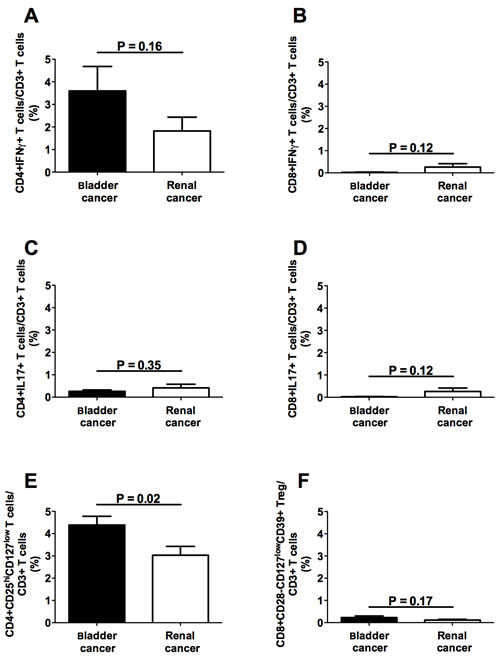 Frequencies of circulating T cell subpopulations in bladder and renal cancer patients.