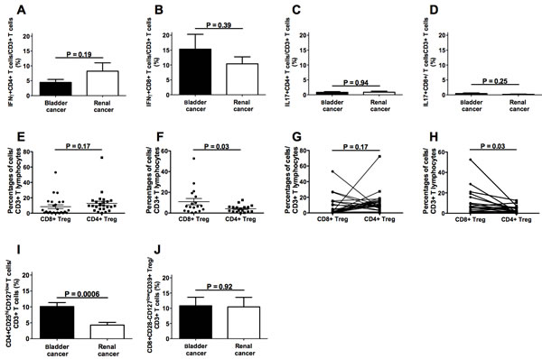 Frequencies of intratumoral T cell subpopulations in bladder and renal cancer patients.