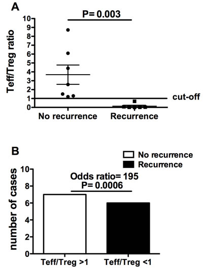 T effector/Treg cell ratio in bladder cancer patients with and without recurrence two years after the surgery.