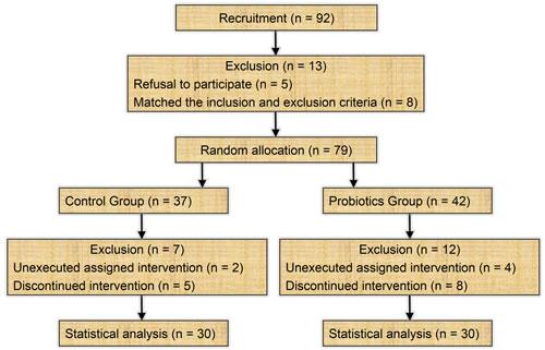 Flow diagram of the enrollment and randomization process.
