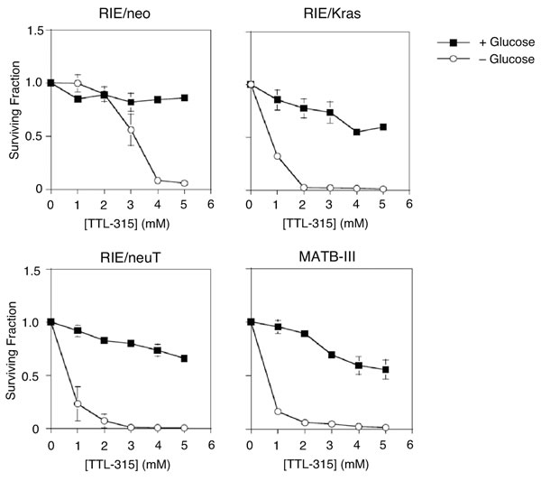 TTL-315 exhibits glucose-dependent cytotoxic properties similar to HEDS.