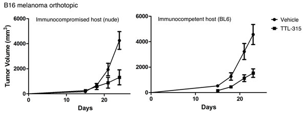 Antitumor properties of TTL-315 do not vary with host immunocompetency.