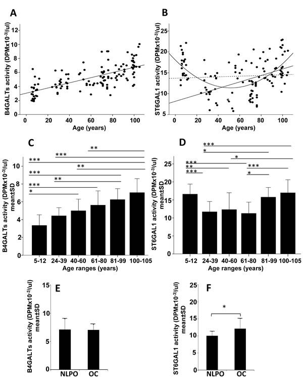 Plasmatic B4GALTs and ST6GAL1 activities in dependence of age.