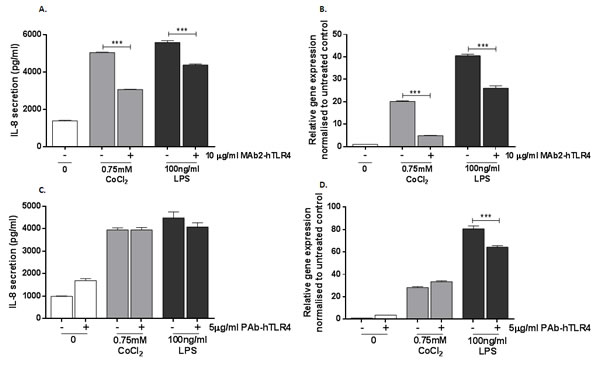 Effect of monoclonal and polyclonal anti-TLR4 neutralising antibody on cobalt-mediated IL-8 expression and secretion.