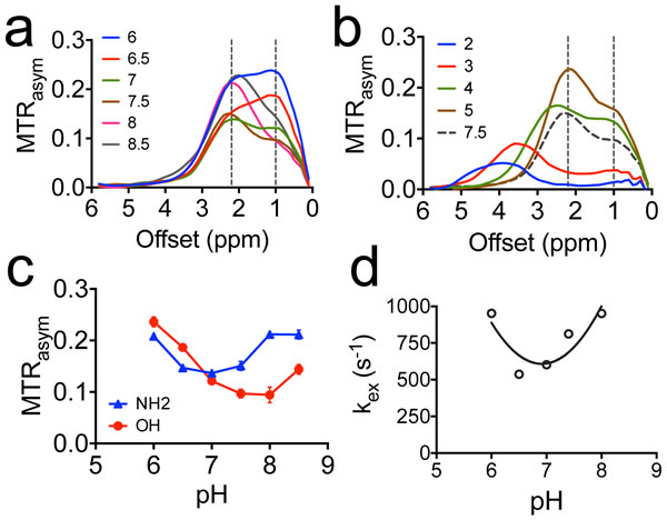 The pH dependence of CEST contrast of dFdC.