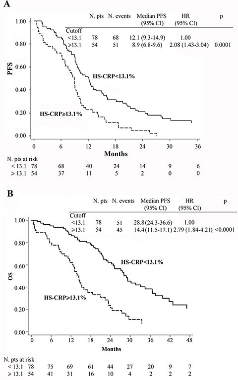 Kaplan-Meier curves of progression-free survival (PFS) (A), overall survival (OS) (B) for 132 patients.