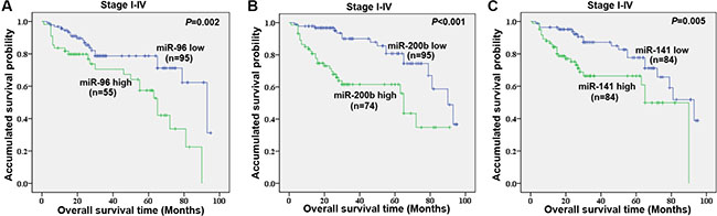 Univariate survival analyses of plasma miR-96 (A), miR-200b (B), and miR-141 (C) levels in stage I–IV CRC patients in the validation cohort using the Kaplan-Meier method and log-rank test.