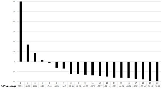 Waterfall plot showing percentage PSA change from baseline at 8 weeks after the second cycle in 19 patients /22
