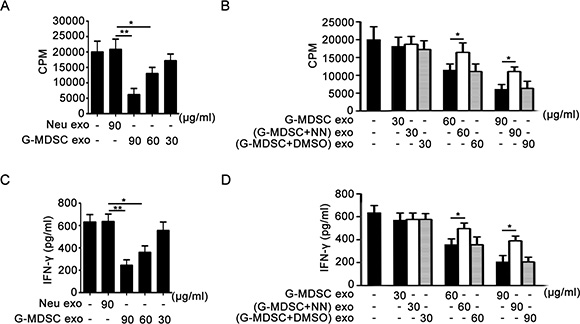 G-MDSC exo suppress CD4+ T cell proliferation and IFN-γ secretion correlating with Arg-1 activity in vitro.