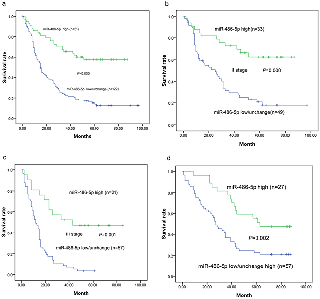 Survival curves in patients with ESCC and GC according to miRNA-486-5p levels.