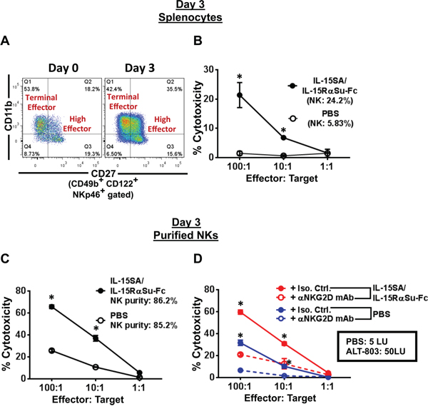 IL-15SA/IL-15RαSu-Fc increases the total-cell as well as per-cell function of NK cells, dependent on NKG2D.