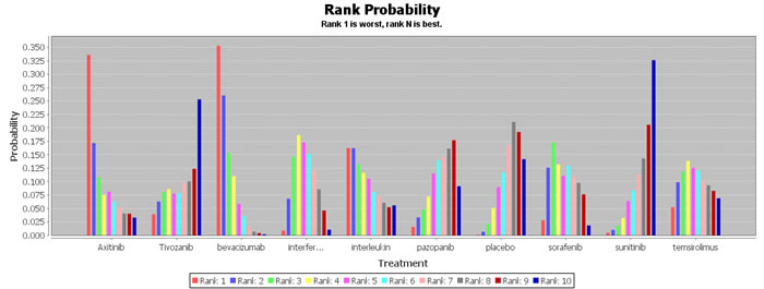 Rank probability of serious adverse events