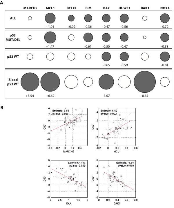 Expression of MARCH5 and MCL1 are significant contributors to a gene signature predicting sensitivity to ABT-263/navitoclax
