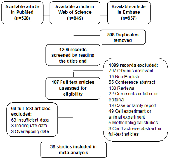 Flowchart of literature search and selection of studies.