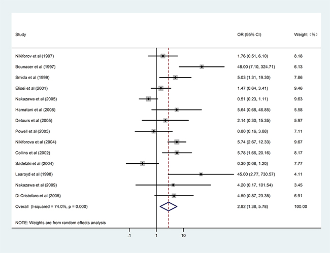 Results of the association between RET/PTC1 and RET/PTC3 fusion genes and radiation exposure in patients with PTC.