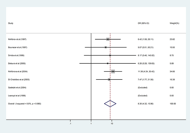 Results of the association between RET/PTC3 fusion gene and radiation exposure in patients with PTC.